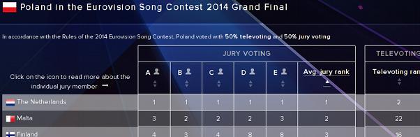 Polnisches Jury-Abstimmungsergebnis